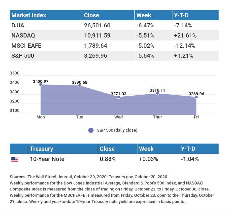Weekly Economic Update - November 2, 2020